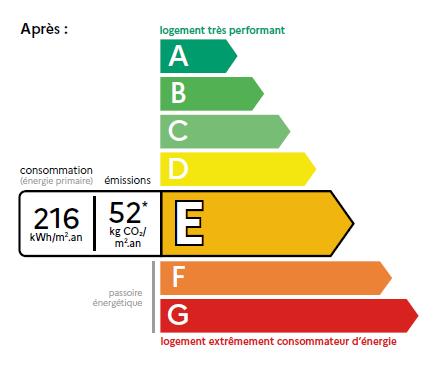 Le nouveau DPE opposable, outil clé de la rénovation énergétique en Gironde